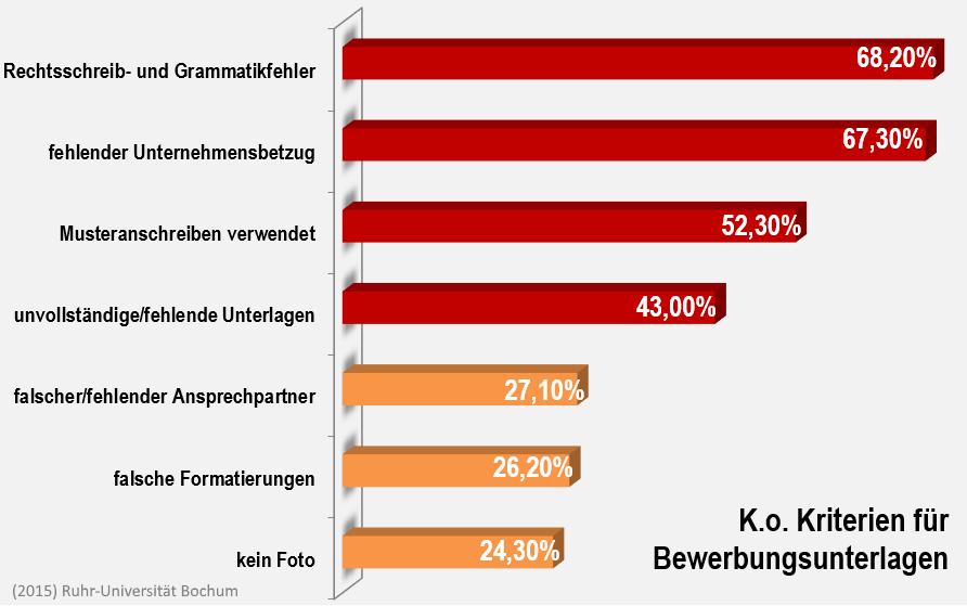 in einer untersuchung aus 2015 der ruhr universitt bochum zusammen mit bewerbungnet antworteten personalverantwortliche 602 sehen einen deutlichen - Uni Bochum Bewerbung