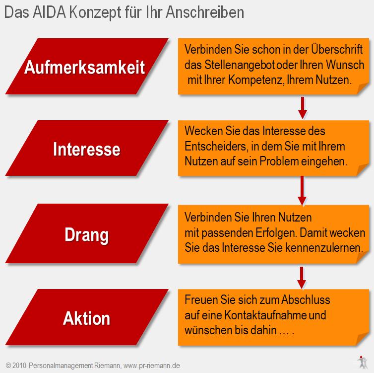anschreiben nach dem aida konzept personalmanagement riemann - Aida Bewerbung