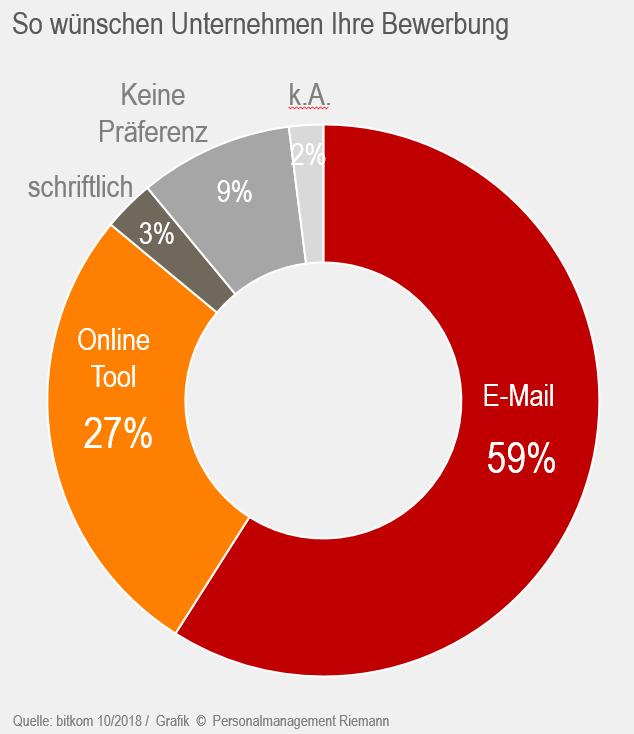 Form Und Inhalt Der Bewerbung Personalmanagement Riemann München