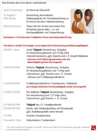 Der Innovative Lebenslauf Personalmanagement Riemann München